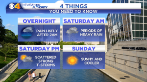 4 THINGS FORECAST