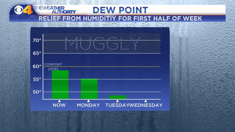 Dew Point Forecast - NOW and 3 Day - Auto Days - ECMWF