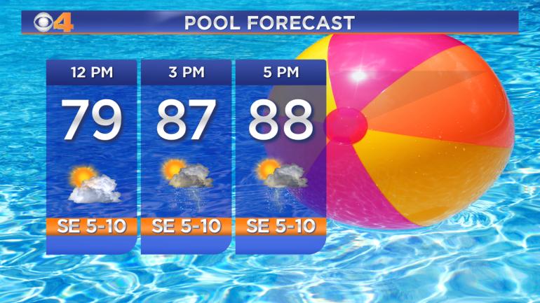 LS Pool Forecast