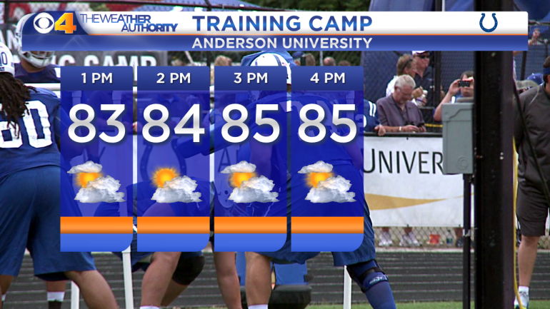 Colts Training Camp - Today