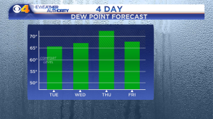 Dew Point Forecast - 4 Day