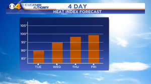 Heat Index Forecast 4 Day - Auto Days - Manual