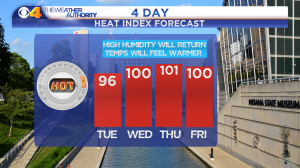 4 DAY HEAT INDEX FORECAST