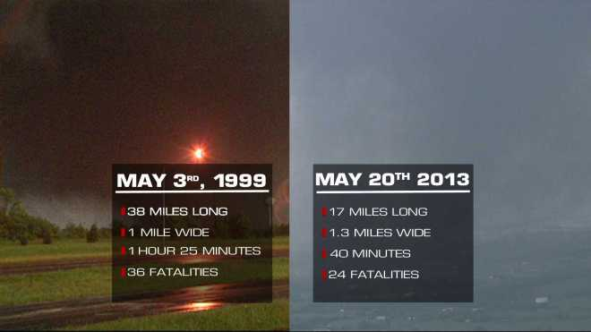 Comparing storms May Moore