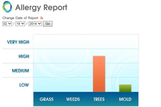 Allergy report Wednesday