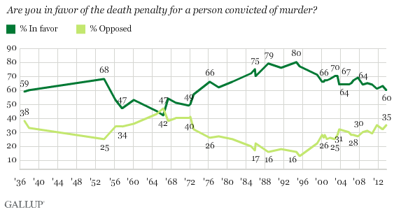 Gallup death penalty poll
