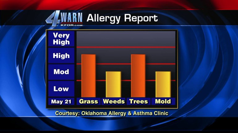 Allergy report Wednesday