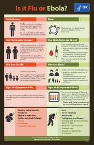 Courtesy: Centers of Disease Control and Prevention