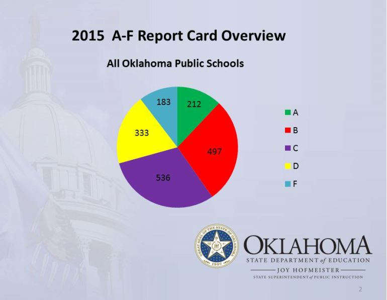 A presentation from the Oklahoma State Department of Education.