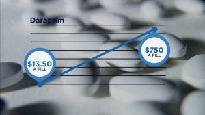 Graphic showing the increase in price of the drug Daraprim. Credit:CNN