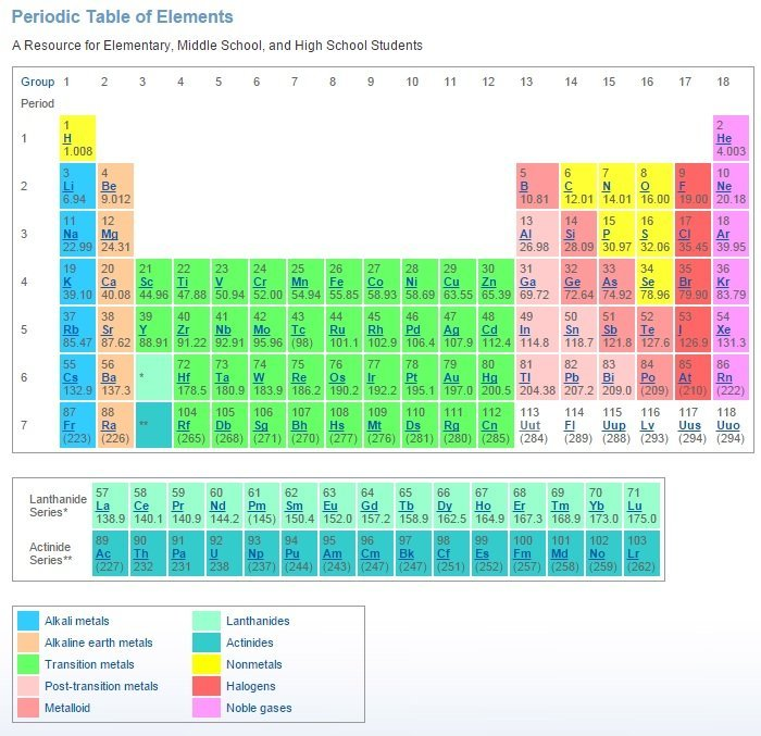 New elements on Periodic Table