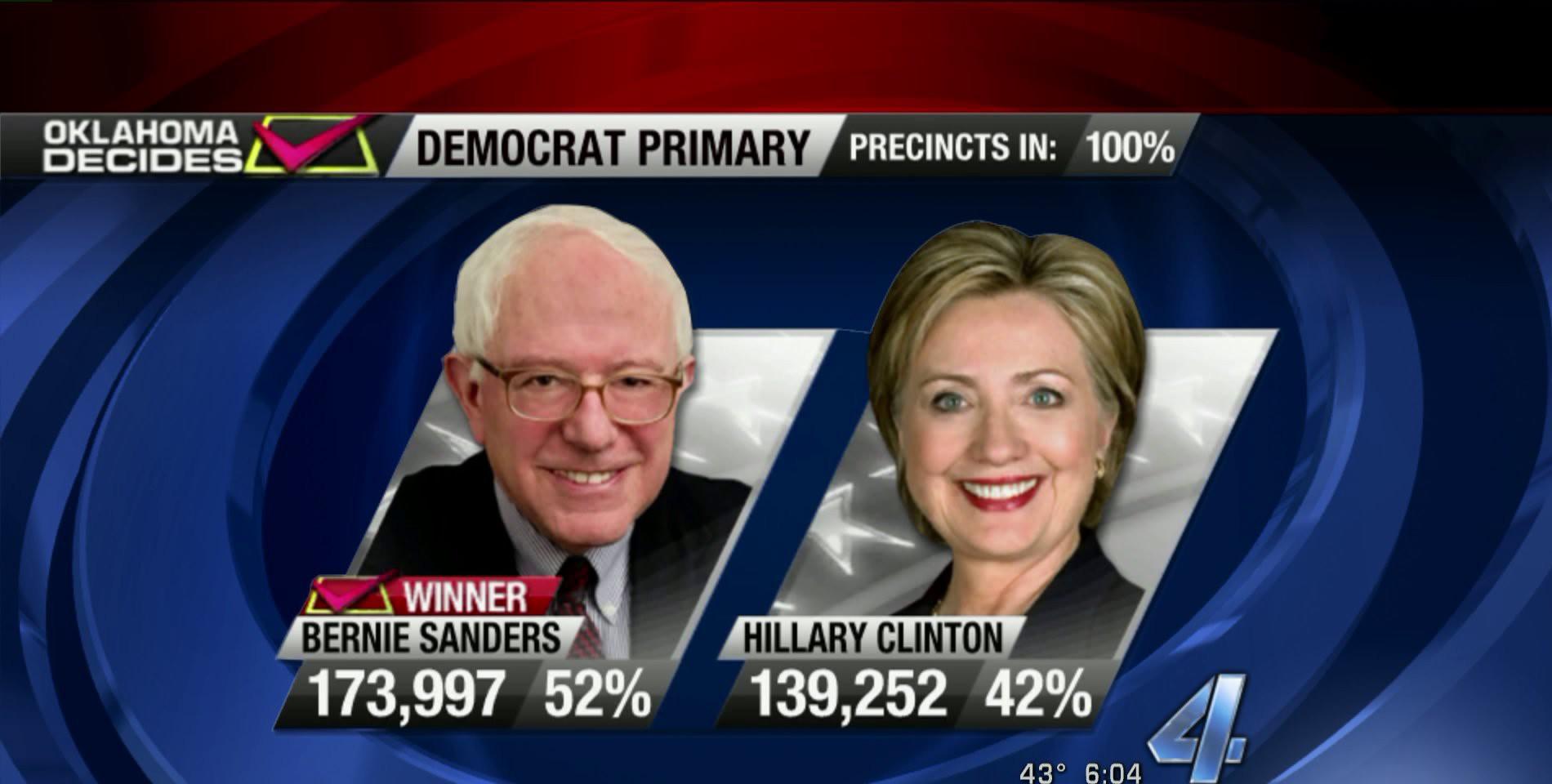 Democrat primary results in Oklahoma