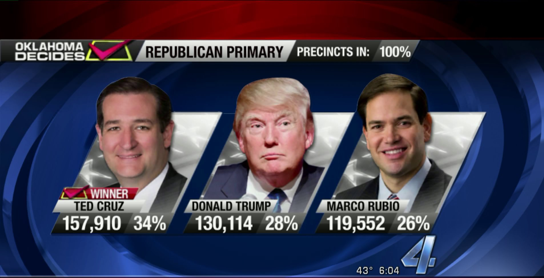 Republican primary results in Oklahoma