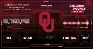 University of Oklahoma scoreboard stats