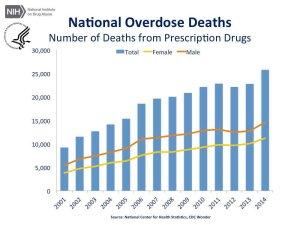 cdc-us-overdose-deaths-2014_jr-1-1