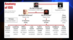 This graphic depicts the leadership structure of ISIS, with Abu Bakr al-Baghdadi as the leader. (Credit: CNN)