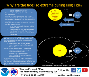 A graphic from the National Weather Service's San Francisco Bay Area office explains king tides.