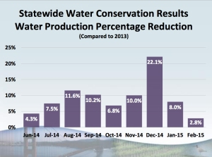 Statewide data for February 2015, released on April 7, 2015, revealed a drop in water conservation. (Credit: State Water Resources Control Board)