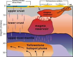 A study published April 23, 2015, provides the first complete view of the plumbing system that supplies hot and partly molten rock from the Yellowstone hotspot to the Yellowstone supervolcano. The study revealed a gigantic magma reservoir beneath the previously known magma chamber. (Credit: Hsin-Hua Huang, University of Utah)