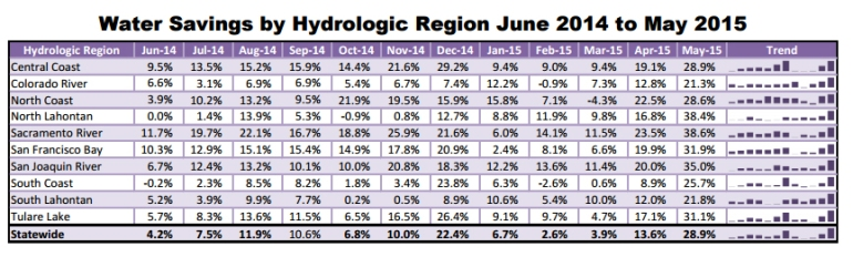 A data table from the State Water Resources Control Board shows water conservation in the Southern California region jumped to 25.7 percent in May 2015 compared to May 2013.