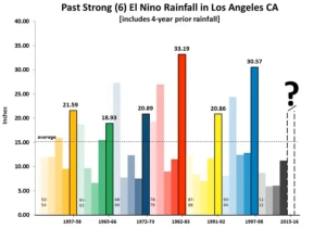 A slide from a Nov. 25, 2015, National Weather Service El Nino briefing shows past rainfall from strong events.