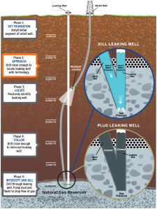 A Southern California Gas Co. graphic shows efforts to plug the leaking gas well above Porter Ranch.