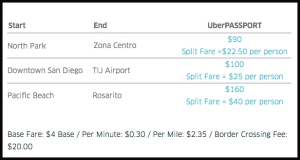 Uber posted this image of fare examples for Uber Passport in a blog post date March 16, 2016.