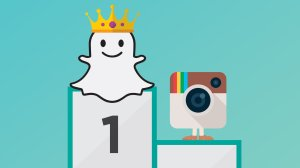 In a survey of 6,500 U.S. teens, 28% named Snapchat as the most important service compared to 27% who named Instagram.  (Credit: Shutterstock/CNN Money)