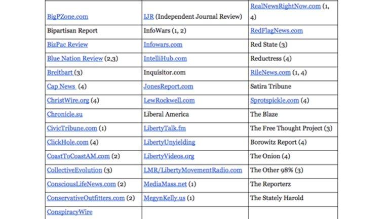 A college professor's list of unreliable news sources. (via Google Docs)