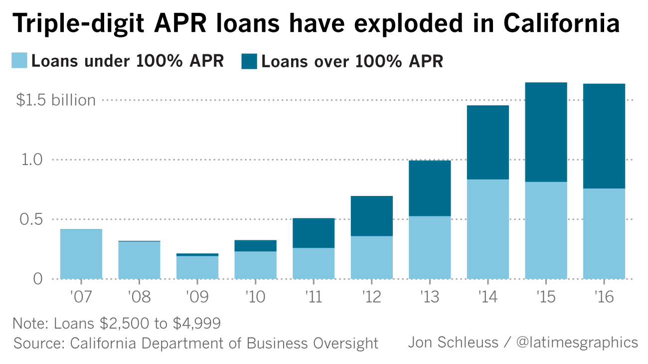 A Los Angeles Times graphic shows how extremely high interest rate loans have exploded in California.
