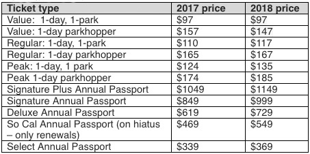 A table provided by Disneyland Resort shows ticket prices in 2017 and 2018.