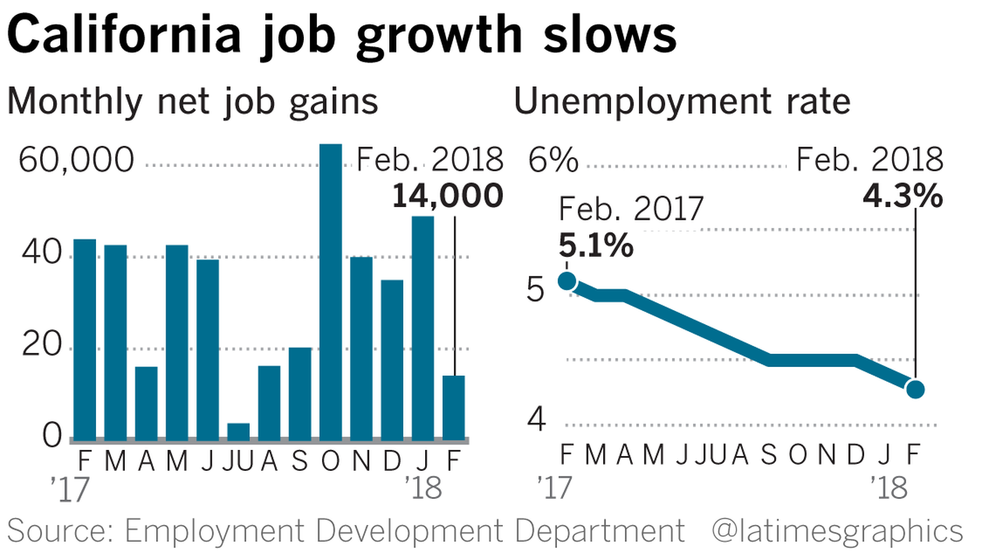 A Los Angeles Times Graphics chart show state job data through February 2018.