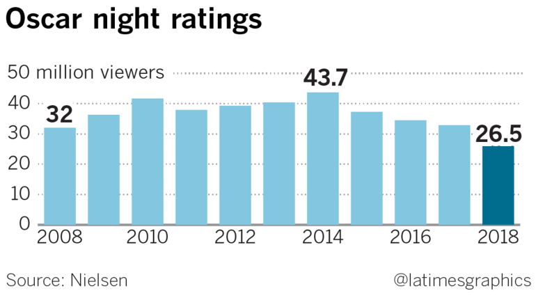 A chart shows the number of viewers who watched the Academy Awards from 2008 to 2018. (Credit: Los Angeles Times)