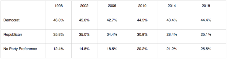 A table released by the California Secretary of State on June 1, 2018 shows voter party affiliation trends in the state from 1998 to 2018.