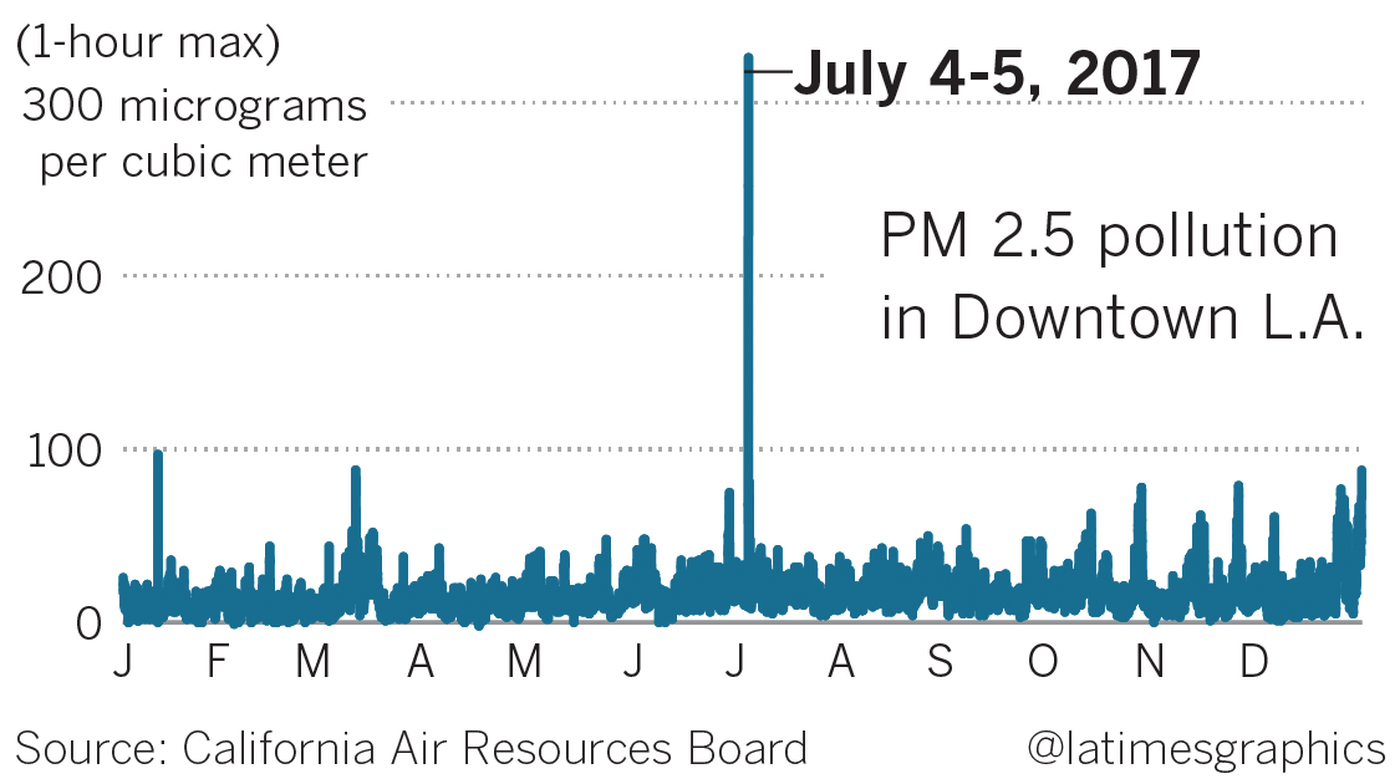 Downtown Los Angeles' air pollution spiked in 2017 overnight on July 4. (Credit: Los Angeles Times)