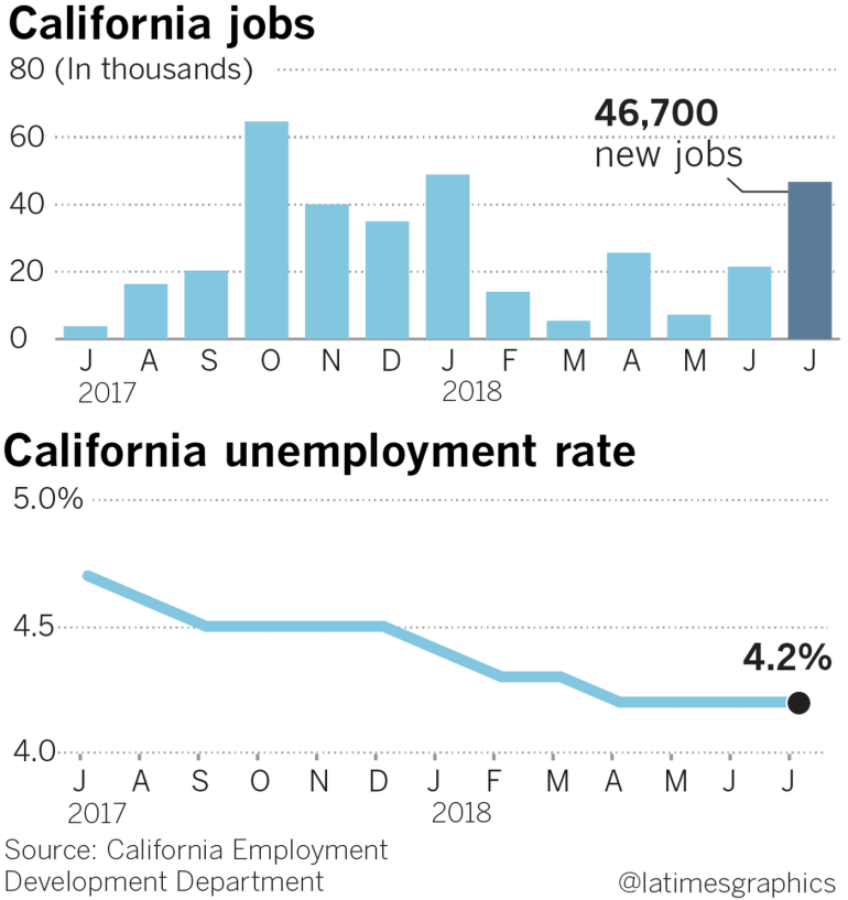Two graphs depict the number of jobs created and the unemployment rate in California from January 2017 to July 2018. (Credit: Swetha Kannan / Los Angeles Times)