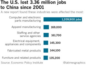 A graph shows the number of jobs the U.S. lost to China since 2001. (Credit: Swetha Kannan / Los Angeles Times)
