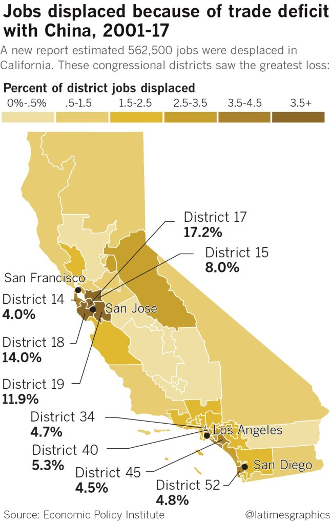 A map shows the percentage of jobs displaced in California by congressional district because of trade deficit with China from 2001 to 2017. (Credit: Swetha Kannan / Los Angeles Times)