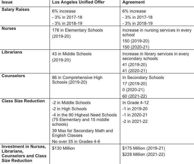 The Los Angeles Unified School District released these details of its agreement with United Teachers Los Angeles on Jan. 21, 2019.