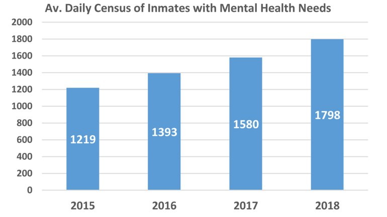 OSCD released this graphic showing an increase in inmates with mental health needs.