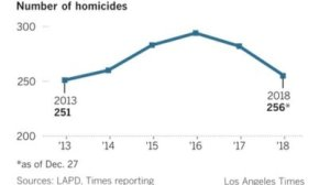 Homicides charted in L.A. (Credit: Los Angeles Times)