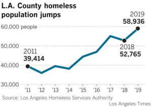 A Los Angeles Times graphic shows the jump in the L.A. County homeless count between 2011 and 2019.