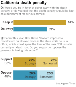 Source: UC Berkeley Institute of Governmental Studies poll / Los Angeles Times