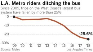 A Los Angeles Times graphic shows how Metro bus ridership has dropped over the last decade.