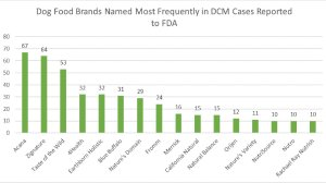 Dog food brands named most frequently in dilated cardiomyopathy cases reported to the U.S. Food and Drug Administration are seen in a graph released by the agency.
