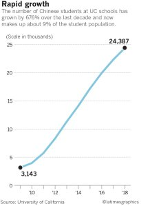 University of California campuses see rising number of students from China. (Credit: Paul Duginski / Los Angeles Times)
