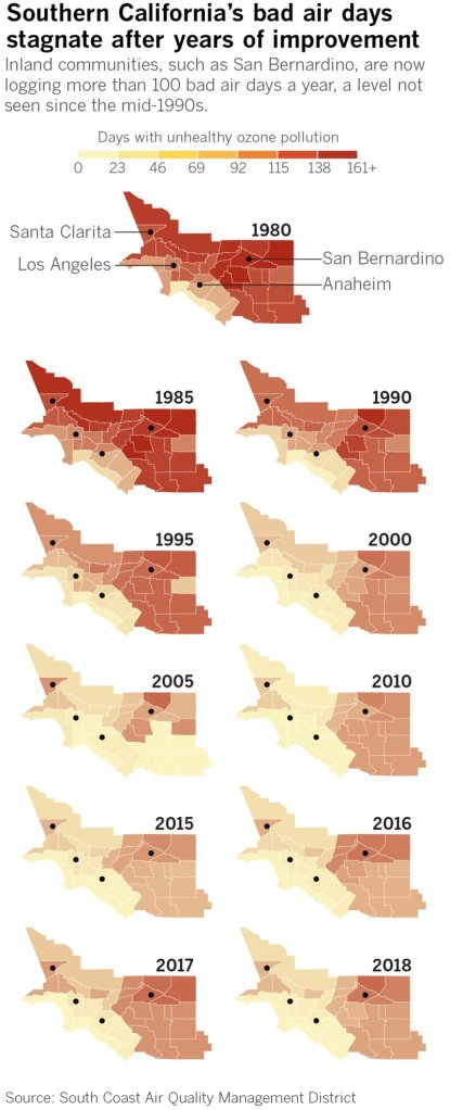 A graphic shows the annual number of bad air days in Southern California from 1980 to 2018. (Credit: Rahul Mukherjee / Los Angeles Times)