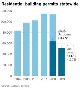 A Los Angeles Times graphic shows home building permits in California over the past five years.