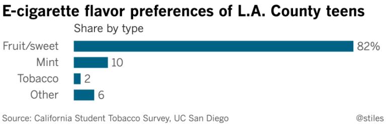 Credit: Los Angeles Times