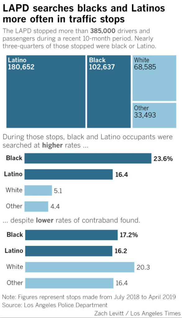 A chart shows racial gaps in search rates across Los Angeles from July 1, 2018 through April 30, 2019. (Credit: Zach Levitt/Los Angeles Times)